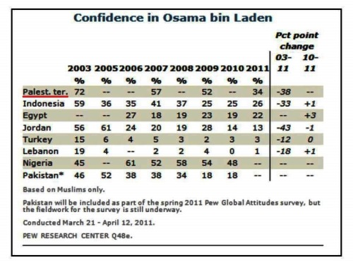 1 Pal confidence in binLaden