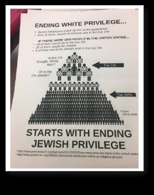 white jewish privilege